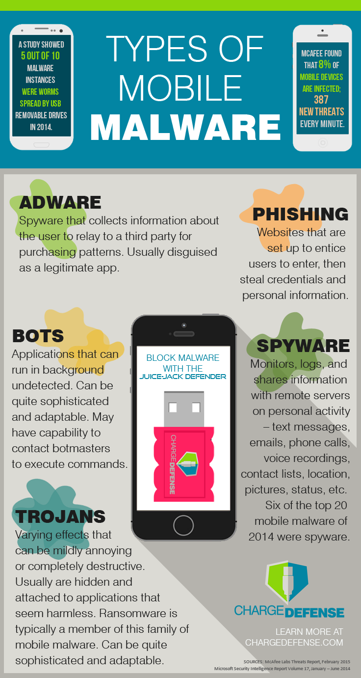 ChargeDefense_Infographic_Malwares_May2015_v2